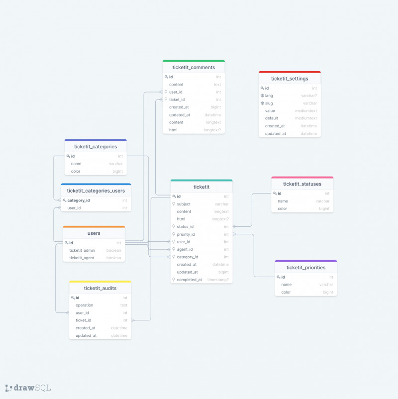 Ticketit database schema
