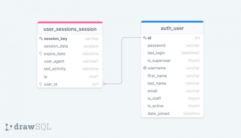 Django User Sessions database schema