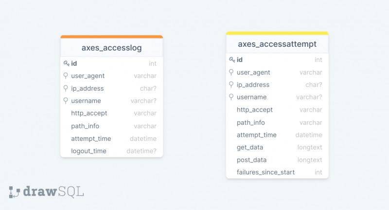 Axes database schema