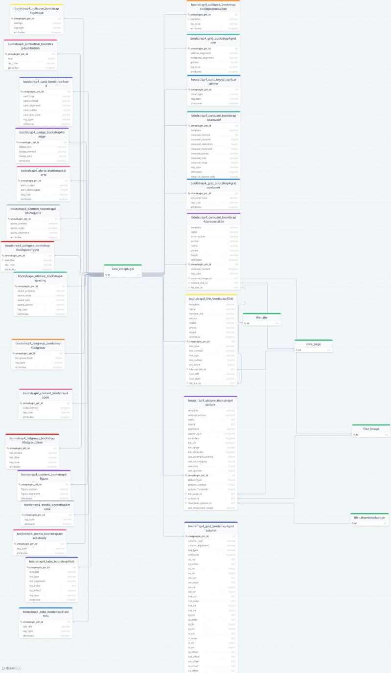Django CMS Bootstrap 4 database schema
