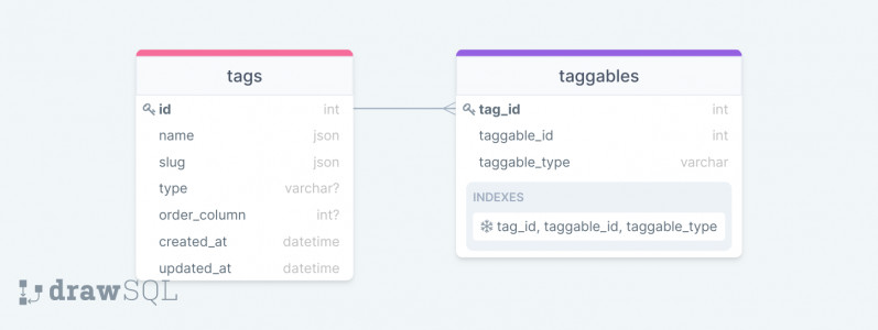 Laravel tags database schema