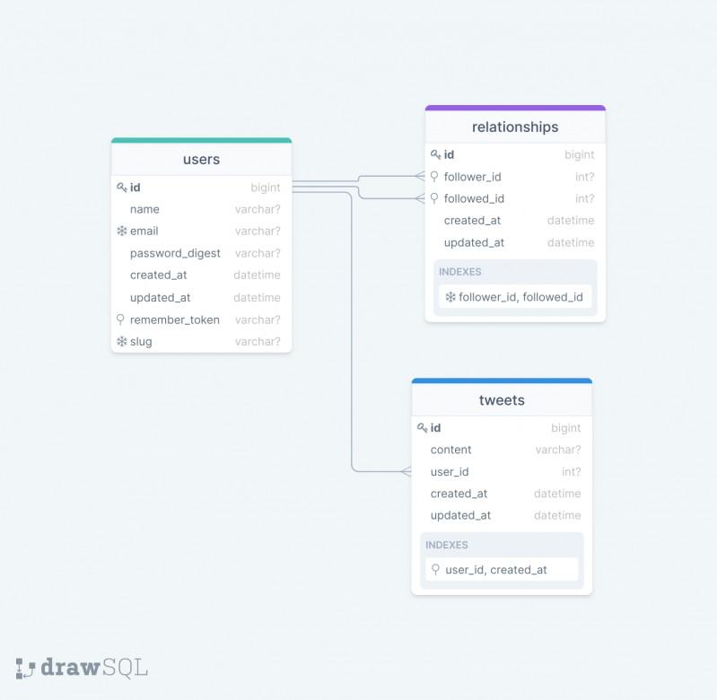 Twitter database schema
