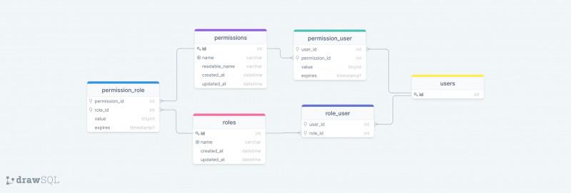 Defender database schema
