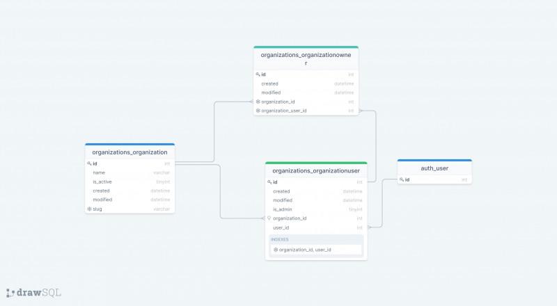 Django Organizations database schema