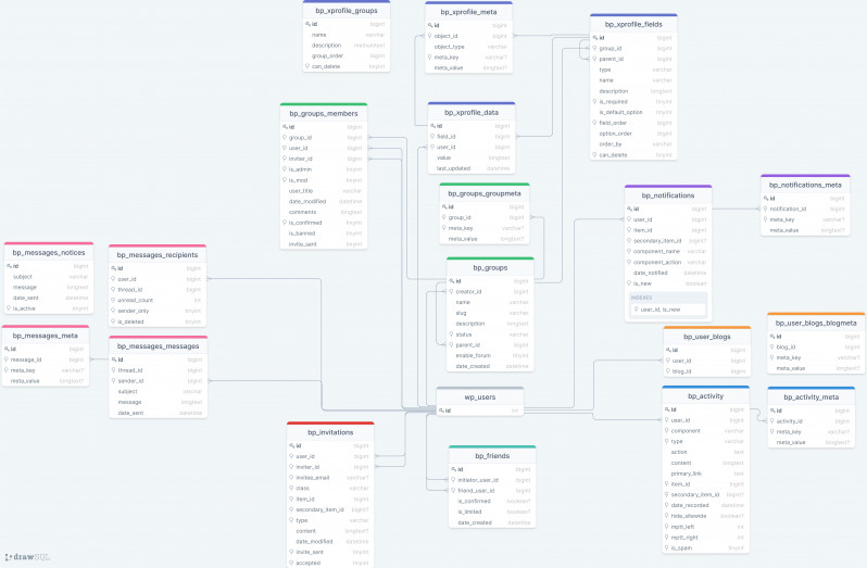 BuddyPress database schema